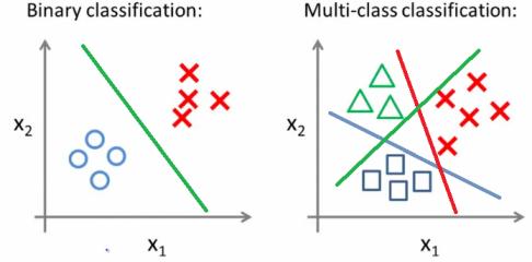 One-vs-All Classification Using Logistic Regression   Utku's